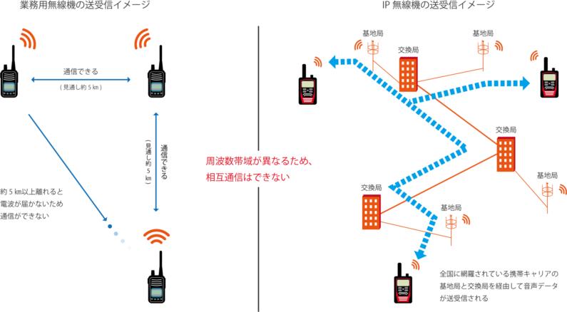 業務用無線機とIP無線機の送受信イメージ