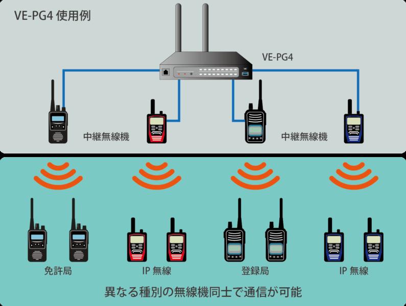 異なる種別の無線機との接続イメージ
