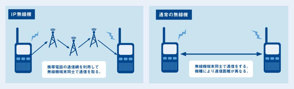 IP無線機と業務用無線機の電波の伝わり方イメージ
