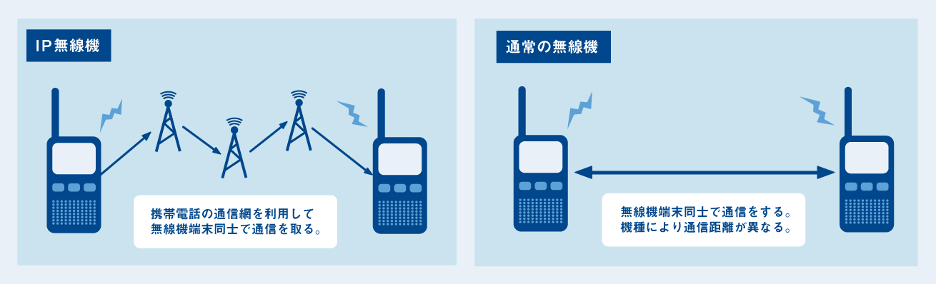 IP無線機の電波の飛び方と通常の無線機の電波の飛び方の図