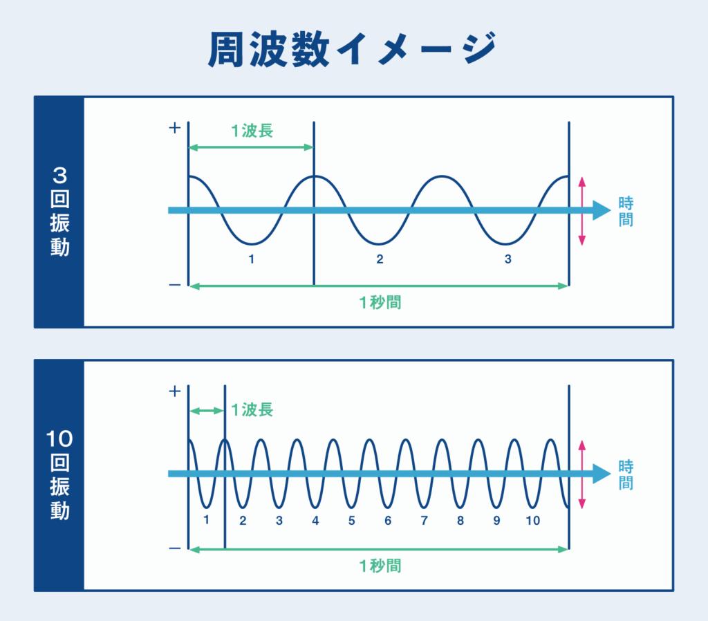 周波数の説明