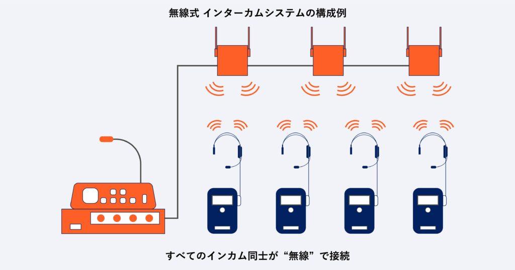 無線方式のインターカムシステムの構成例