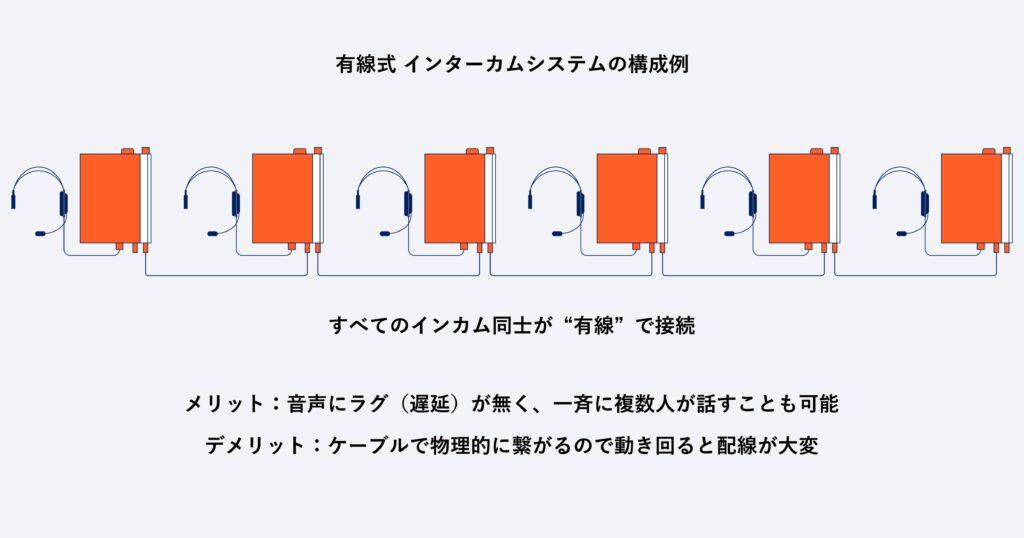 有線方式のインターカムシステムの構成例